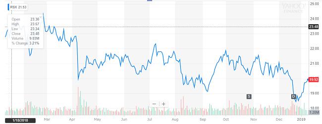RSXの直近1年のチャート