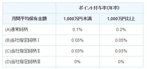 SBI証券のポイント付与率一覧