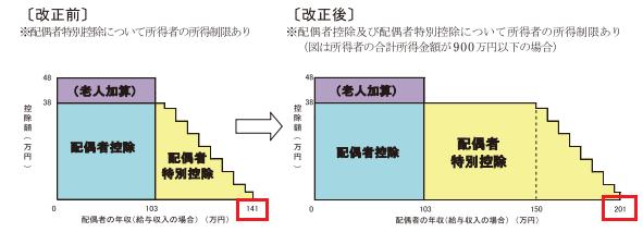 配偶者控除額の改正前と改正後の概要図