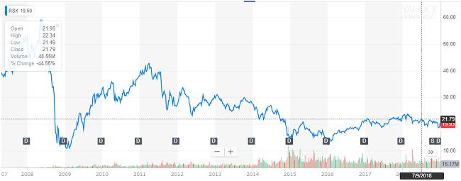 RSXの長期チャート