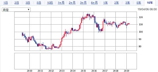 SBI証券のドル円10年チャート