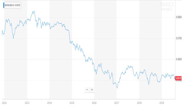 メキシコペソ・米ドルのチャート