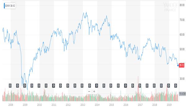 EWWの長期チャート
