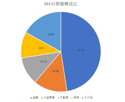 PFFの業種構成比